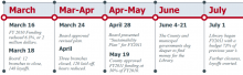 Timeline of Events, March-July, 2010