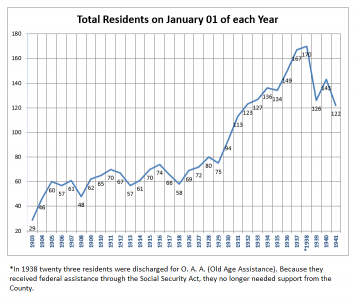 Total number of residents at the beginning of each year